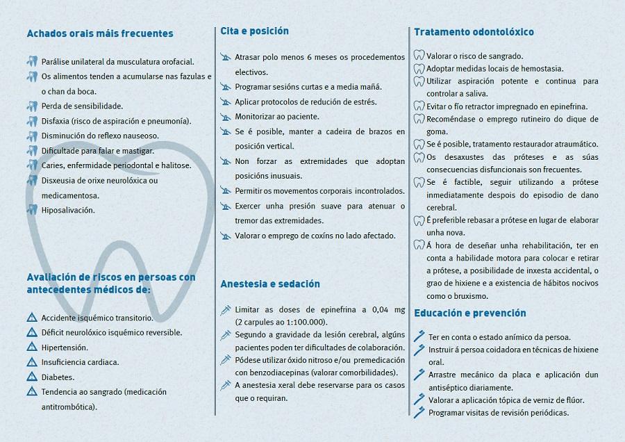 Interior do folleto de saúde oral para profesionais